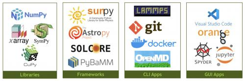 Categories of research software