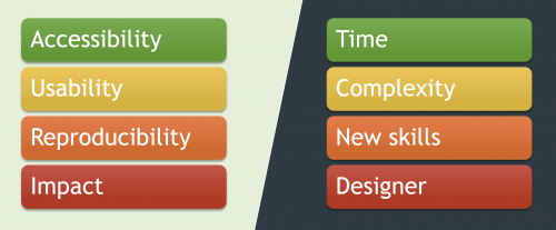 accessibility, usability, reproducibility, impact vs time, complexity, new skills, designer