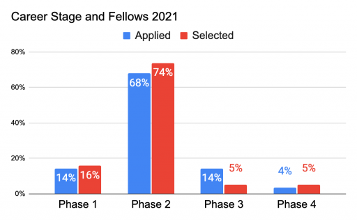 Chart showing the majority of Fellowship applications from phase 2 of career