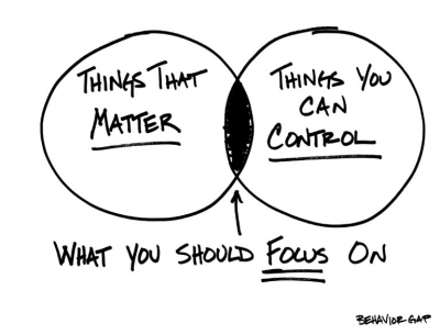 Venn diagram of things that matter and things you can control, with an overlap of what you should focus on