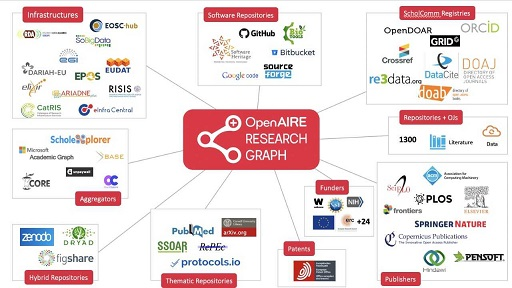 OpenAIRE research graph graphic