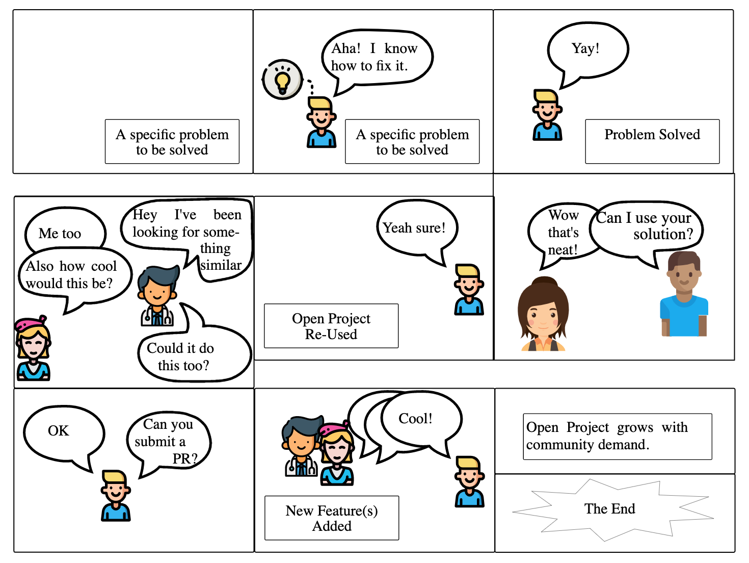 comic strip about organic open source software development
