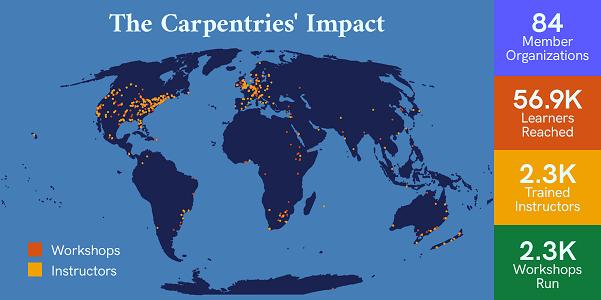carpentries-impact.png