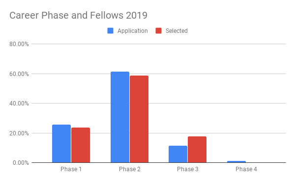 Career phase of Fellows 2019