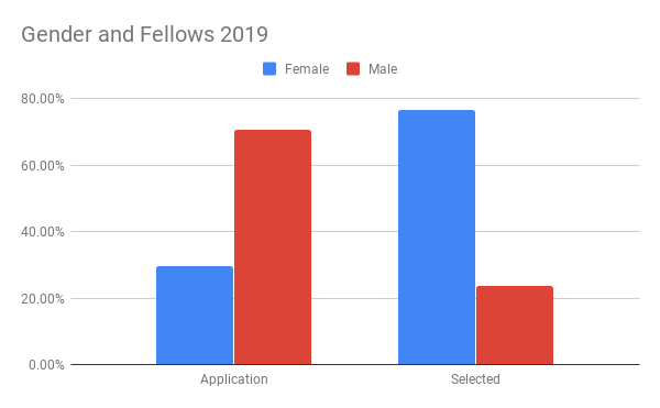 Gender and Fellows 2019