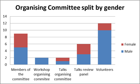 Gender on committee