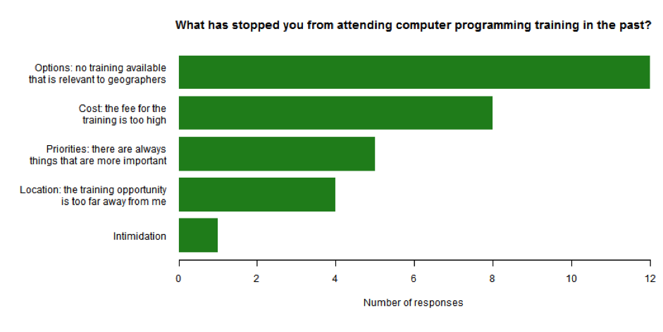 Learning programming for non-programmers