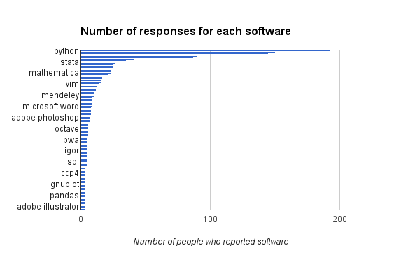 Chart showing drop off in responses