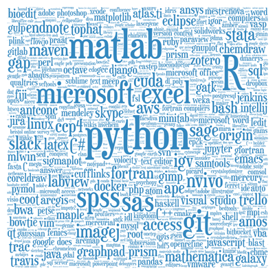 A word cloud of the software used in research