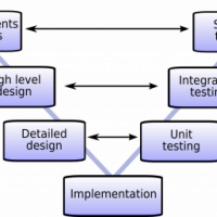 V model from structured systems design theory