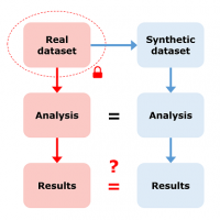 Diagram of a use-case asking if results from synthetic datasets are equivalent to results from real datasets