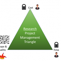 Research Project Management Triangle