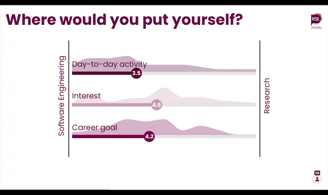 Graph showing 'where would you put yourself?'